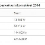 Про налоги в Швеции